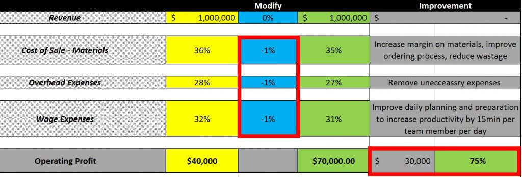 Detailed Financial Analysis to show increase in profitability